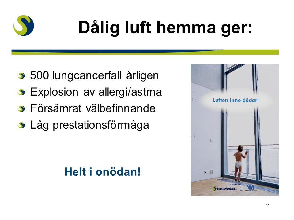 7 Dålig luft hemma ger: 500 lungcancerfall årligen Explosion av allergi/astma Försämrat välbefinnande Låg prestationsförmåga Helt i onödan!