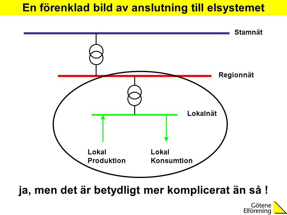 Regionnät Lokalnät Lokal Konsumtion Lokal Produktion ja, men det är betydligt mer komplicerat än så ! En förenklad bild av anslutning till elsystemet