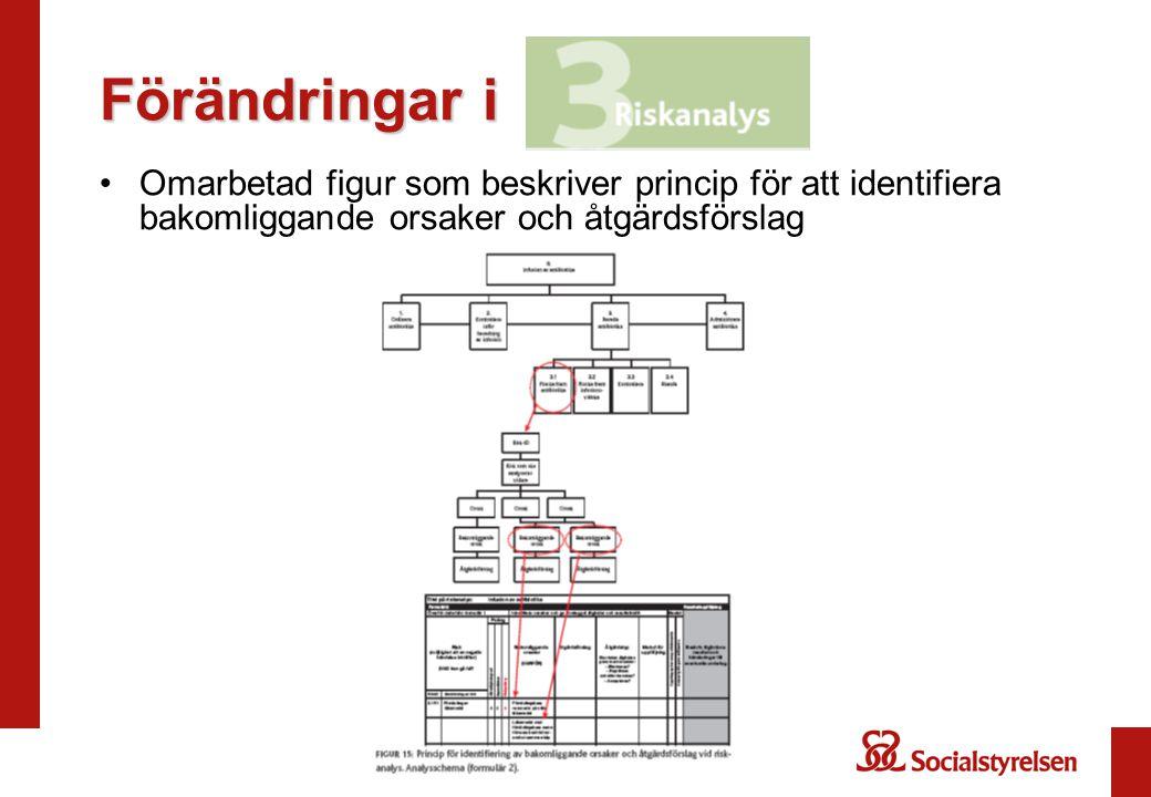 Förändringar i Omarbetad figur som beskriver princip för att identifiera bakomliggande orsaker och åtgärdsförslag