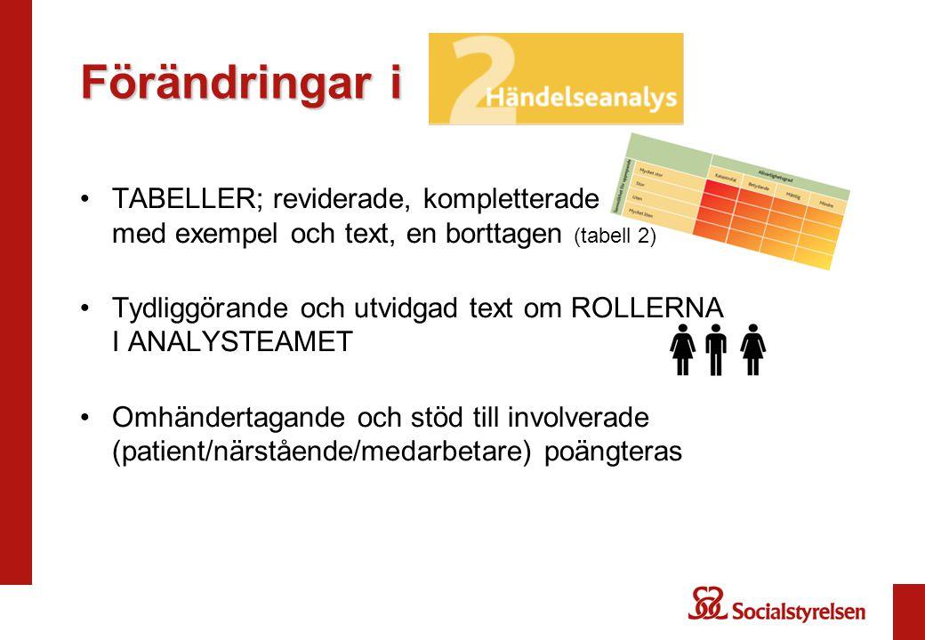 Förändringar i TABELLER; reviderade, kompletterade med exempel och text, en borttagen (tabell 2) Tydliggörande och utvidgad text om ROLLERNA I ANALYST
