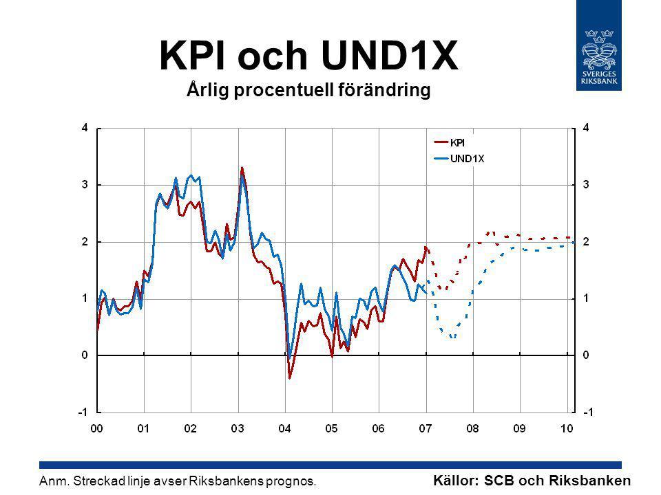 KPI och UND1X Årlig procentuell förändring Anm. Streckad linje avser Riksbankens prognos.