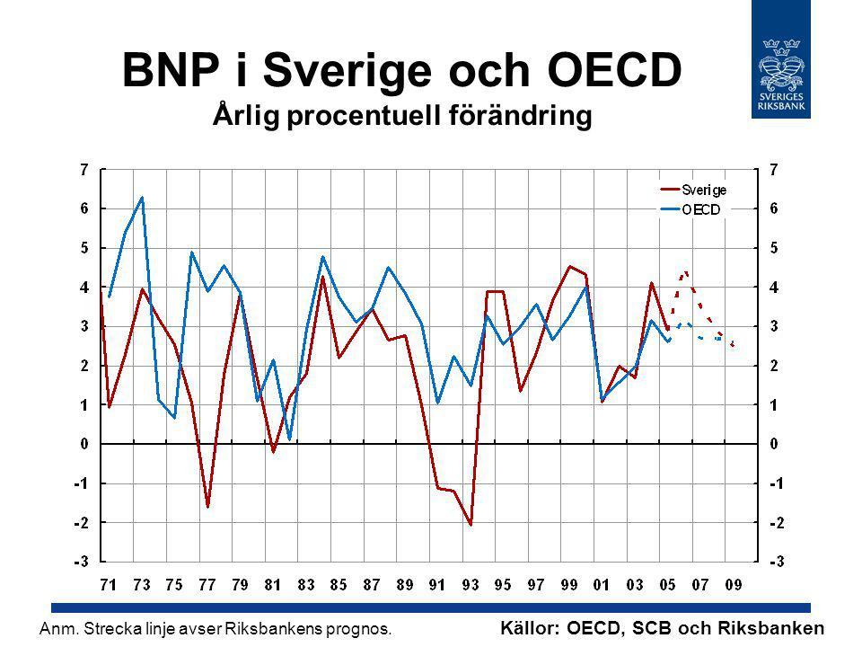 BNP i Sverige och OECD Årlig procentuell förändring Källor: OECD, SCB och Riksbanken Anm.