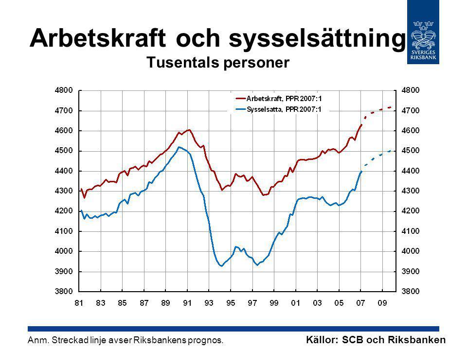 Arbetskraft och sysselsättning Tusentals personer Anm.