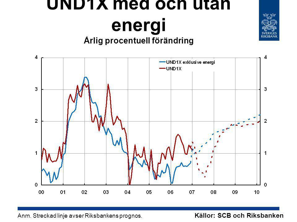 UND1X med och utan energi Årlig procentuell förändring Anm.