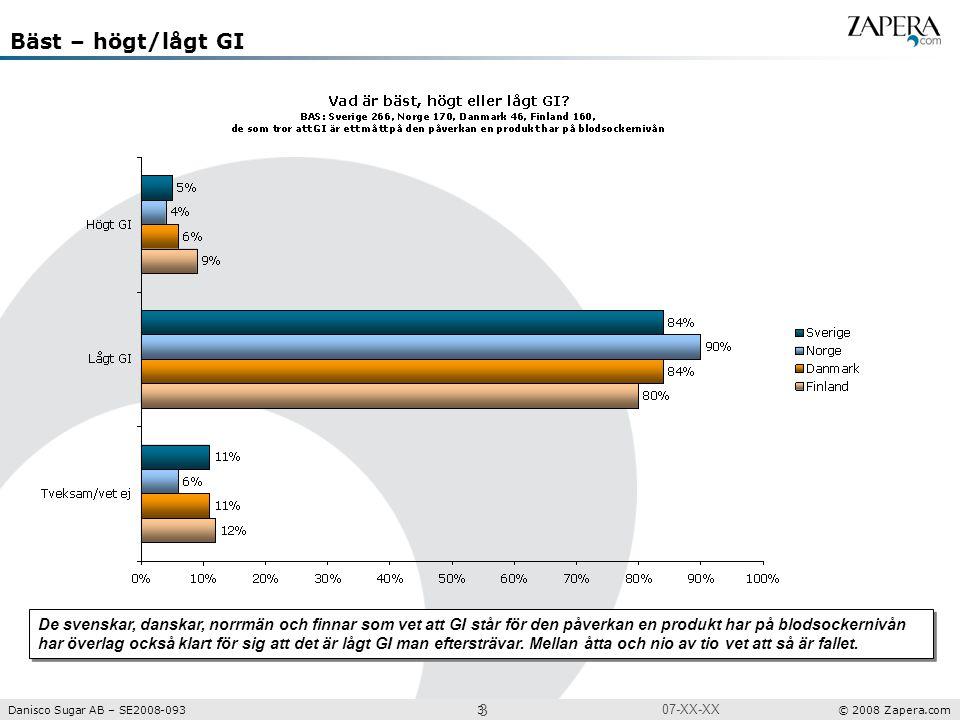 Undersökning Projektnr: XXXX Danisco Sugar AB – SE2008-093 3 © 2008 Zapera.com 3 07-XX-XX Bäst – högt/lågt GI De svenskar, danskar, norrmän och finnar som vet att GI står för den påverkan en produkt har på blodsockernivån har överlag också klart för sig att det är lågt GI man eftersträvar.