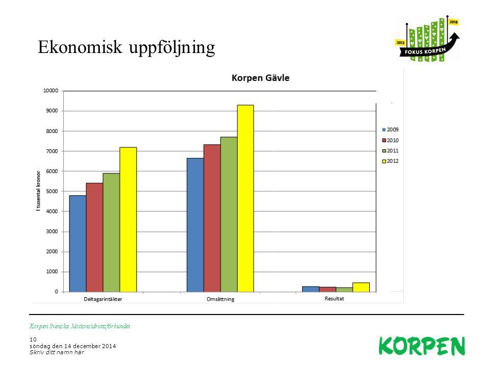 Ekonomisk uppföljning Korpen Svenska Motionsidrottsförbundet 10 söndag den 14 december 2014 Skriv ditt namn här