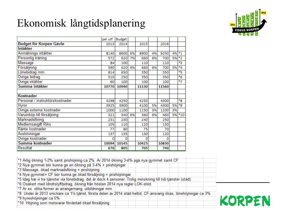 Ekonomisk långtidsplanering Korpen Svenska Motionsidrottsförbundet 11 söndag den 14 december 2014 Skriv ditt namn här