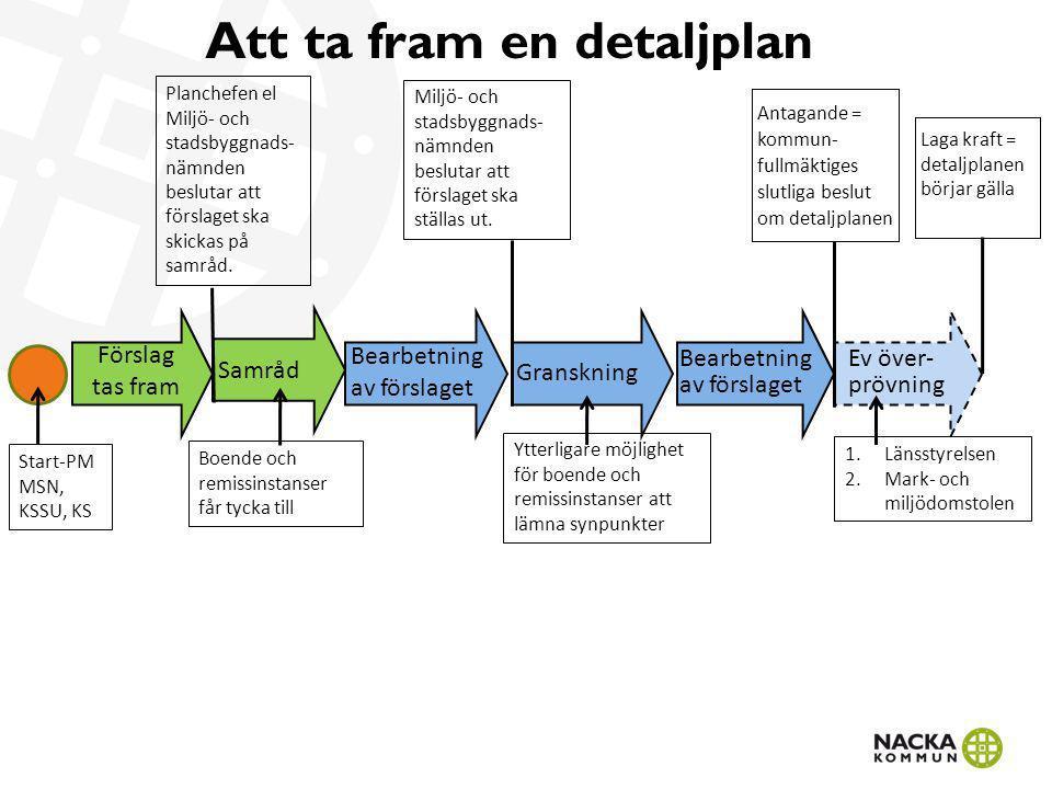 Att ta fram en detaljplan Samråd Granskning Ev över-prövning Förslag tas fram Antagande =kommun-fullmäktigesslutliga beslutom detaljplanen Laga kraft