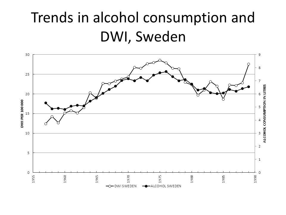 Svensk alkoholpolitik syftar till att både minska den totala alkoholkonsumtionen och särskilt riskabel konsumtion Tre grundpelare med stöd i forskningen: 1.