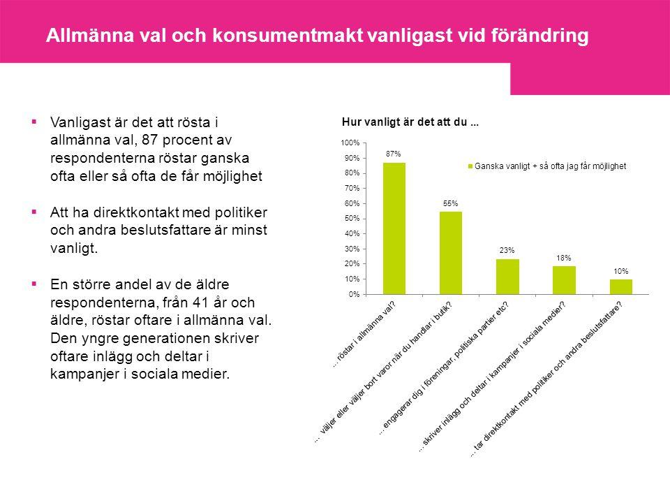 Många använder konsumentmakten till att försöka påverka  Vanligast är att rösta i allmänna val, vilket 87 procent av respondenterna anger att de gör.