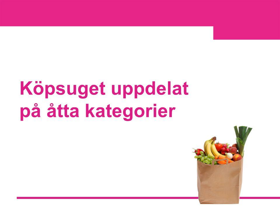 Mat & Dryck  Köpsuget för kategorin Mat & Dryck steg kraftigt i novembermätningen, från 0 i augusti till plus 9 i november.