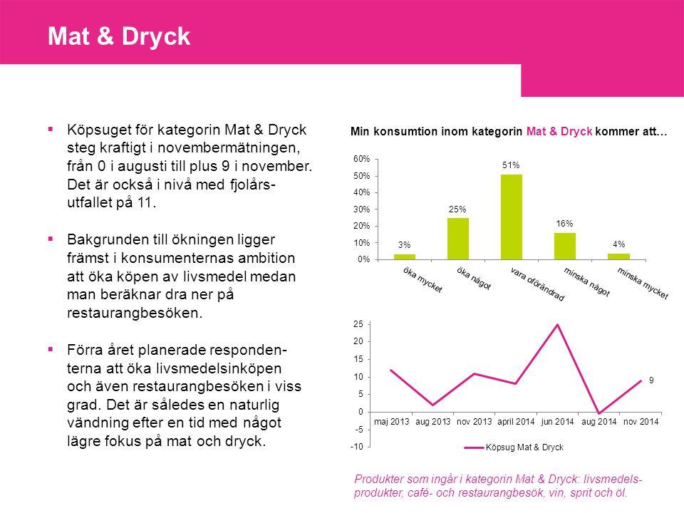 Hemmet  Köpsuget för varor och tjänster inom kategorin Hemmet minskade från 12 i augusti till 11 i november och kan därmed betecknas som oförändrat.