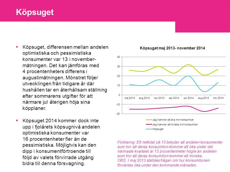 Köpsuget  Köpsuget, differensen mellan andelen optimistiska och pessimistiska konsumenter var 13 i november- mätningen.