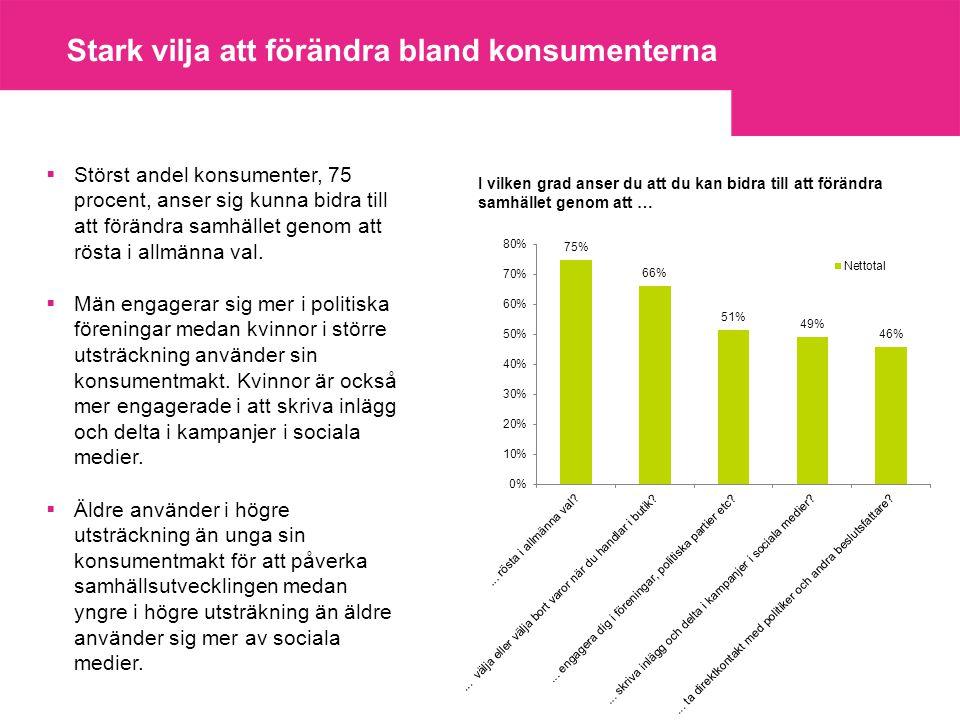 Stark vilja att förändra bland konsumenterna  Störst andel konsumenter, 75 procent, anser sig kunna bidra till att förändra samhället genom att rösta i allmänna val.