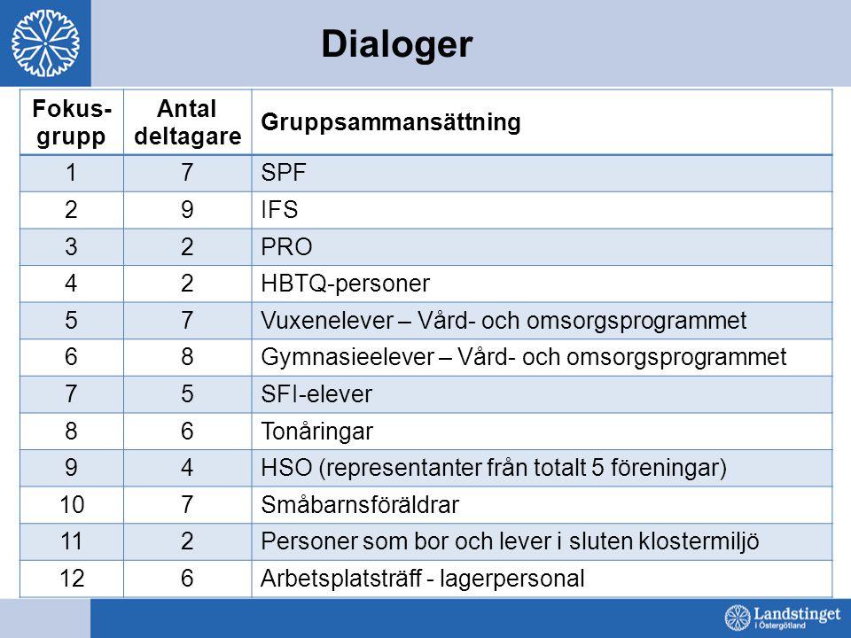 Dialoger Fokus- grupp Antal deltagare Gruppsammansättning 17SPF 29IFS 32PRO 42HBTQ-personer 57Vuxenelever – Vård- och omsorgsprogrammet 68Gymnasieelev