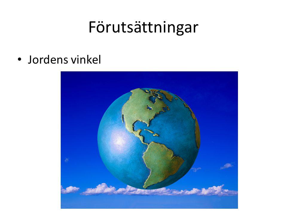 Jordens vinkel