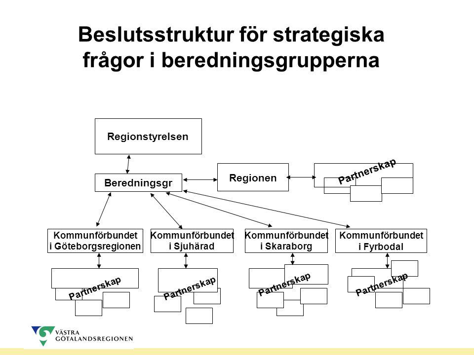 Partnerskap Beslutsstruktur för strategiska frågor i beredningsgrupperna Regionen Kommunförbundet i Göteborgsregionen Kommunförbundet i Sjuhärad Kommunförbundet i Skaraborg Kommunförbundet i Fyrbodal Regionstyrelsen Partnerskap Beredningsgr