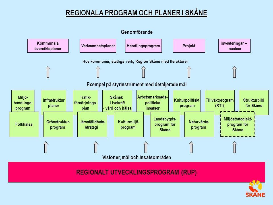 REGIONALT UTVECKLINGSPROGRAM (RUP) Miljö- handlings- program Infrastruktur planer Trafik- försörjnings- plan Tillväxtprogram ( RTI ) Arbetsmarknads - politiska insatser Skånsk Livskraft - vård och hälsa Kulturpolitiskt program Visioner, mål och insatsområden Exempel på styrinstrument med detaljerade mål VerksamhetsplanerHandlingsprogramProjekt Investeringar – insatser Hos kommuner, statliga verk, Region Skåne med fleraktörer Genomförande REGIONALA PROGRAM OCH PLANER I SKÅNE Kommunala översiktsplaner Strukturbild för Skåne Naturvårds- program Landsbygds- program för Skåne Kulturmiljö- program Jämställdhets- strategi Grönstruktur- program Folkhälsa Miljöstrategiskt- program för Skåne