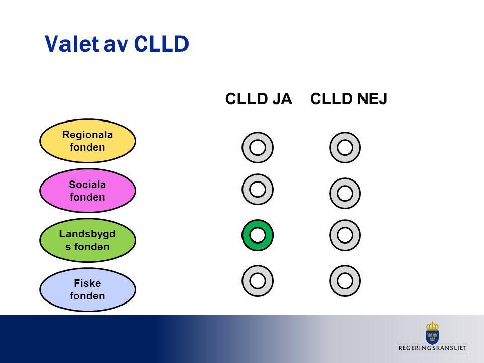 Valet av CLLD Regionala fonden Sociala fonden Landsbygd s fonden Fiske fonden CLLD JACLLD NEJ