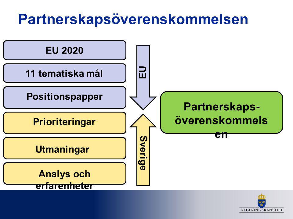 Partnerskapsöverenskommelsen EU 2020 11 tematiska mål Utmaningar Prioriteringar Positionspapper EU Sverige Partnerskaps- överenskommels en Analys och