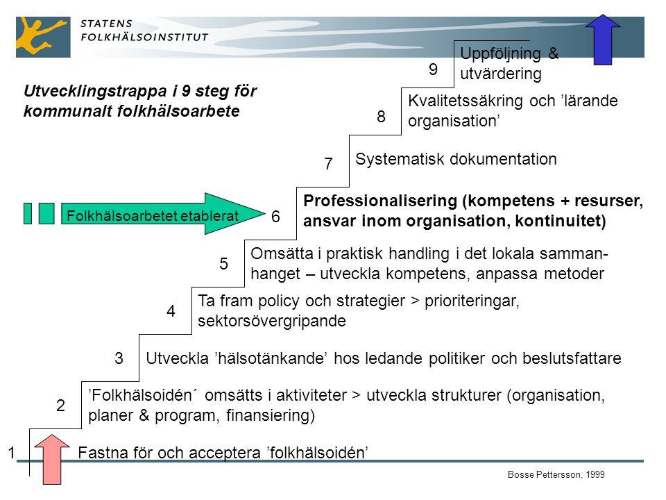 Utvecklingstrappa i 9 steg för kommunalt folkhälsoarbete Bosse Pettersson, 1999 1 2 3 4 5 6 7 8 9 Fastna för och acceptera 'folkhälsoidén' 'Folkhälsoidén´ omsätts i aktiviteter > utveckla strukturer (organisation, planer & program, finansiering) Utveckla 'hälsotänkande' hos ledande politiker och beslutsfattare Ta fram policy och strategier > prioriteringar, sektorsövergripande Omsätta i praktisk handling i det lokala samman- hanget – utveckla kompetens, anpassa metoder Professionalisering (kompetens + resurser, ansvar inom organisation, kontinuitet) Systematisk dokumentation Kvalitetssäkring och 'lärande organisation' Uppföljning & utvärdering Folkhälsoarbetet etablerat