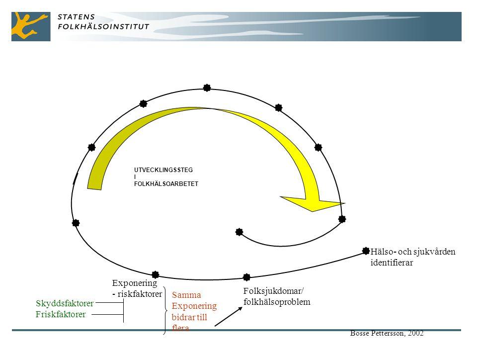 Hälso- och sjukvården identifierar Folksjukdomar/ folkhälsoproblem Exponering - riskfaktorer Samma Exponering bidrar till flera Skyddsfaktorer Friskfaktorer Bosse Pettersson, 2002 UTVECKLINGSSTEG I FOLKHÄLSOARBETET