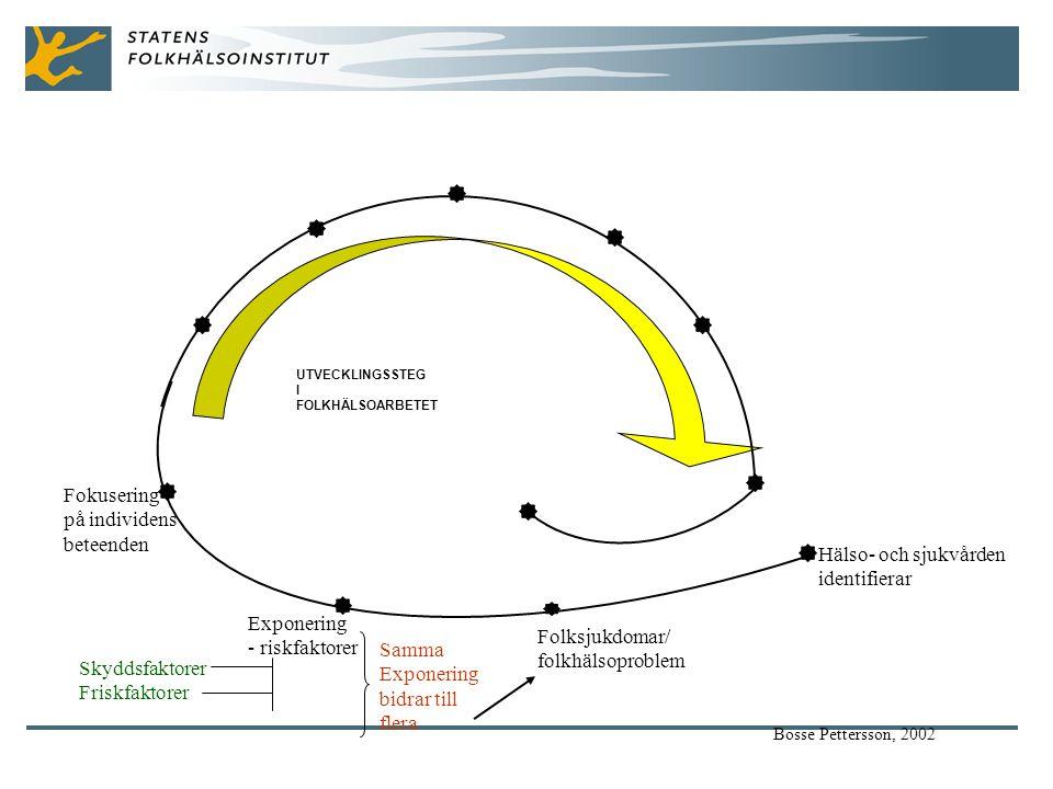 Hälso- och sjukvården identifierar Folksjukdomar/ folkhälsoproblem Exponering - riskfaktorer Fokusering på individens beteenden Samma Exponering bidrar till flera Skyddsfaktorer Friskfaktorer Bosse Pettersson, 2002 UTVECKLINGSSTEG I FOLKHÄLSOARBETET