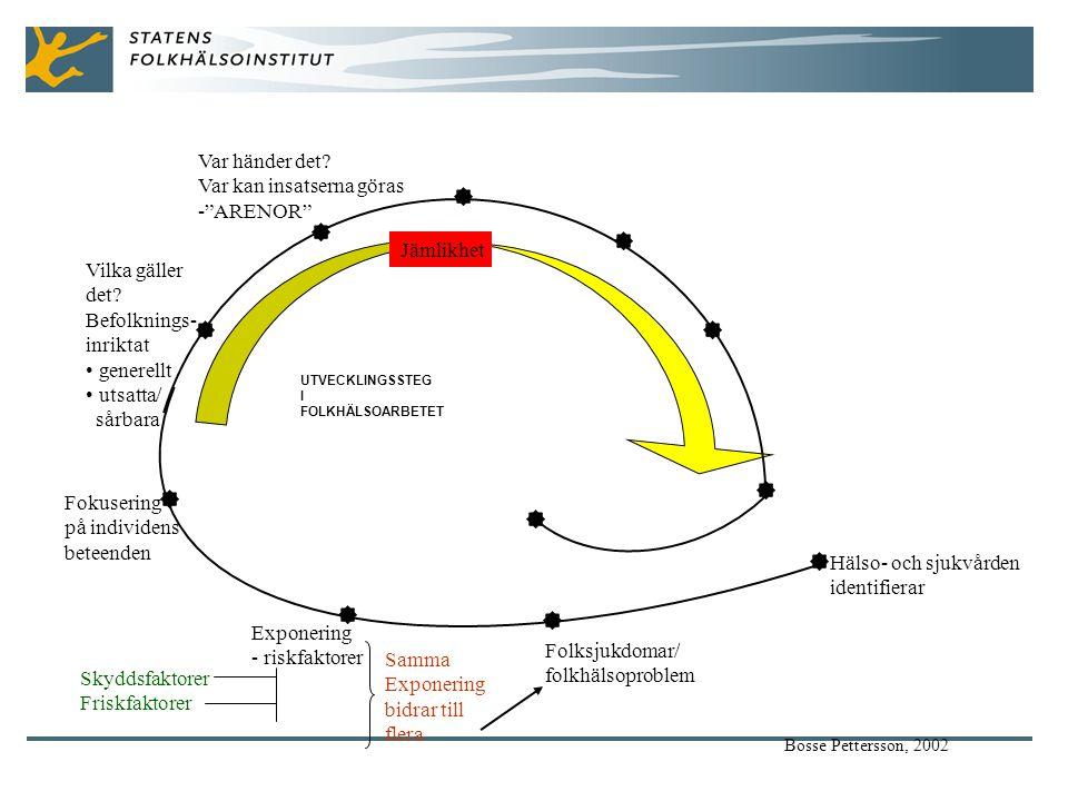 Hälso- och sjukvården identifierar Folksjukdomar/ folkhälsoproblem Exponering - riskfaktorer Fokusering på individens beteenden Vilka gäller det.