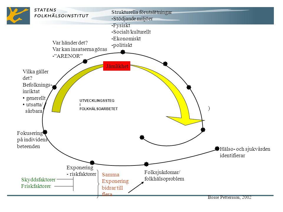 ) Hälso- och sjukvården identifierar Folksjukdomar/ folkhälsoproblem Exponering - riskfaktorer Fokusering på individens beteenden Vilka gäller det.