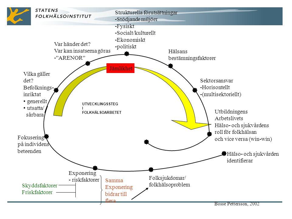 Hälsans bestämningsfaktorer Sektorsansvar -Horisontellt -(multisektoriellt) Utbildningens Arbetslivets Hälso- och sjukvårdens roll för folkhälsan och vice versa (win-win) Hälso- och sjukvården identifierar Folksjukdomar/ folkhälsoproblem Exponering - riskfaktorer Fokusering på individens beteenden Vilka gäller det.