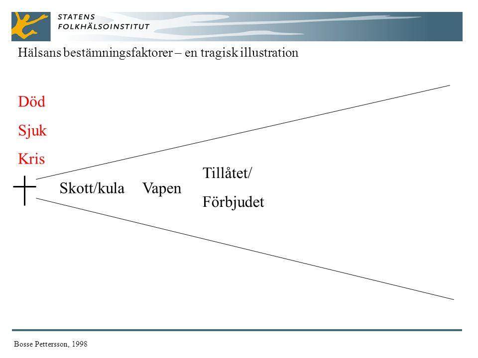 Död Sjuk Kris Hälsans bestämningsfaktorer – en tragisk illustration Bosse Pettersson, 1998 Skott/kulaVapen Tillåtet/ Förbjudet