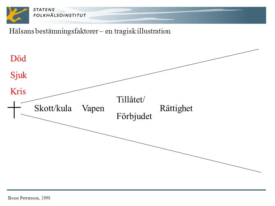 Död Sjuk Kris Hälsans bestämningsfaktorer – en tragisk illustration Bosse Pettersson, 1998 Skott/kulaVapen Tillåtet/ Förbjudet Rättighet