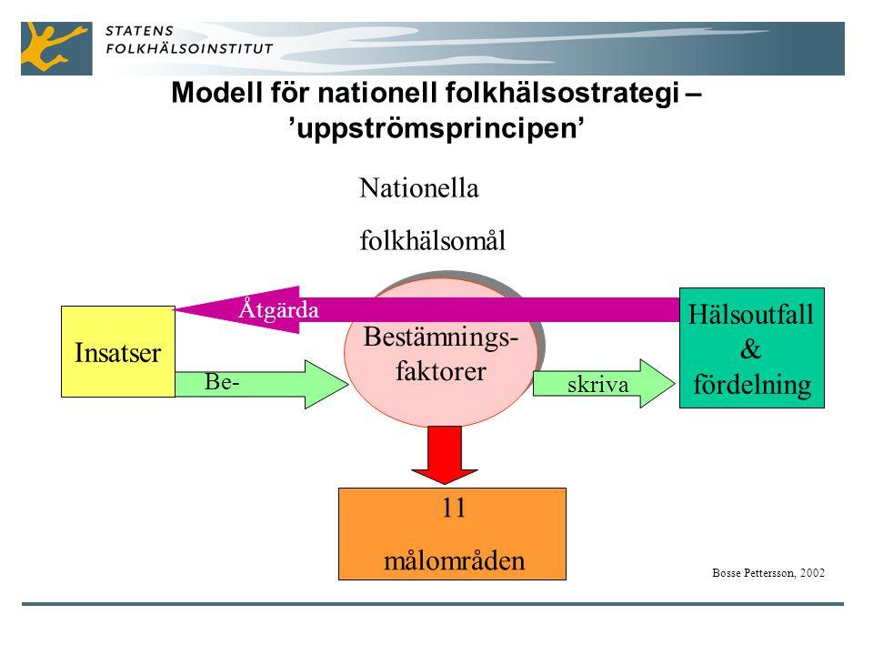 Modell för nationell folkhälsostrategi – 'uppströmsprincipen' Insatser Bestämnings- faktorer Bestämnings- faktorer Nationella folkhälsomål Hälsoutfall & fördelning Bosse Pettersson, 2002 11 målområden Be- skriva Åtgärda