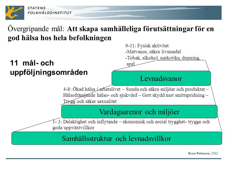 11 mål- och uppföljningsområden Samhällsstruktur och levnadsvillkor Vardagsarenor och miljöer Levnadsvanor Bosse Pettersson, 2002 1- 3: Delaktighet och inflytande – ekonomisk och social trygghet- trygga och goda uppväxtvillkor 4-8: Ökad hälsa i arbetslivet – Sunda och säkra miljöer och produkter – Hälsofrämjande hälso- och sjukvård – Gott skydd mot smittspridning – Trygg och säker sexualitet 9-11: Fysisk aktivitet -Matvanor, säkra livsmedel -Tobak, alkohol, narkotika, dopning, spel Övergripande mål: Att skapa samhälleliga förutsättningar för en god hälsa hos hela befolkningen