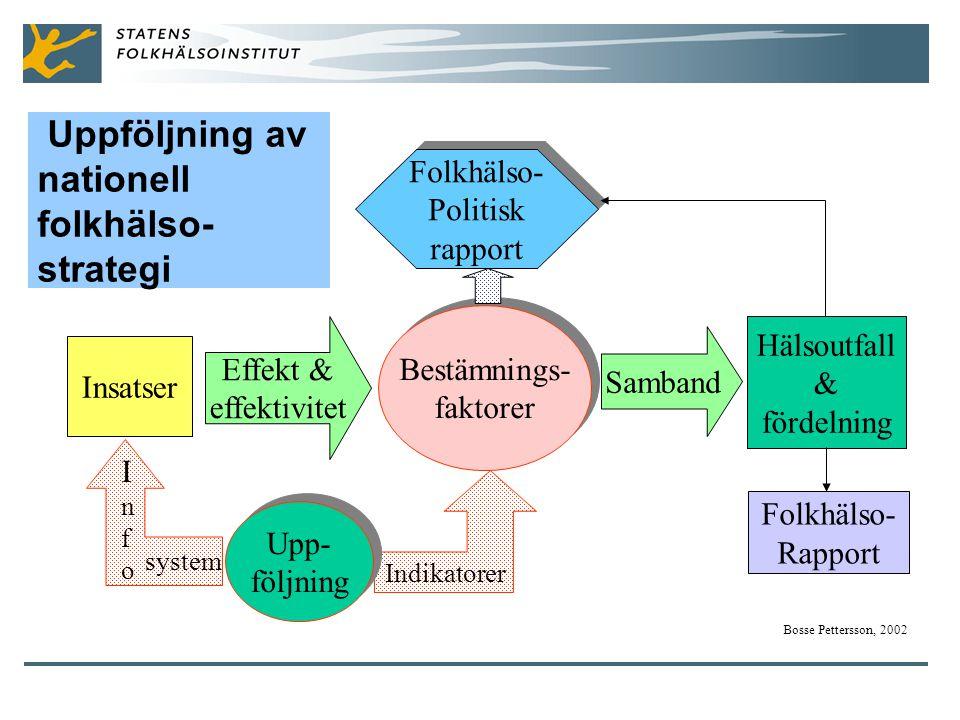 Uppföljning av nationell folkhälso- strategi Insatser Effekt & effektivitet Bestämnings- faktorer Bestämnings- faktorer Samband Hälsoutfall & fördelning Bosse Pettersson, 2002 Upp- följning Upp- följning Folkhälso- Politisk rapport Folkhälso- Politisk rapport Indikatorer system InfoInfo Folkhälso- Rapport