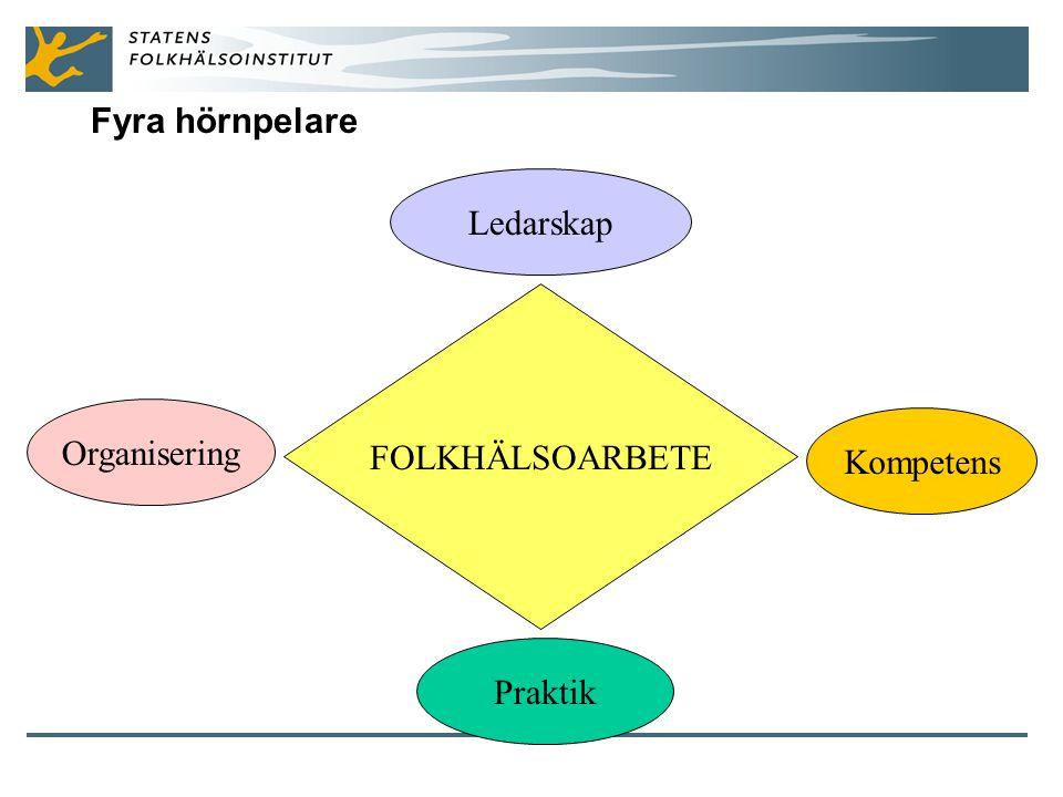 Fyra hörnpelare FOLKHÄLSOARBETE Ledarskap Organisering Praktik Kompetens