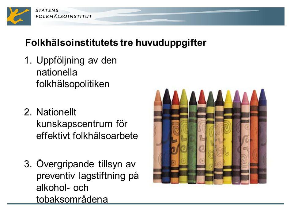 Folkhälsoinstitutets tre huvuduppgifter 1.Uppföljning av den nationella folkhälsopolitiken 2.Nationellt kunskapscentrum för effektivt folkhälsoarbete 3.Övergripande tillsyn av preventiv lagstiftning på alkohol- och tobaksområdena