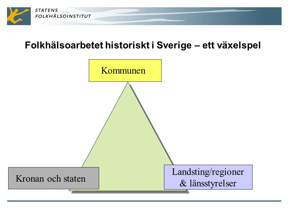 Folkhälsoarbetet historiskt i Sverige – ett växelspel Landsting/regioner & länsstyrelser Kronan och staten Kommunen