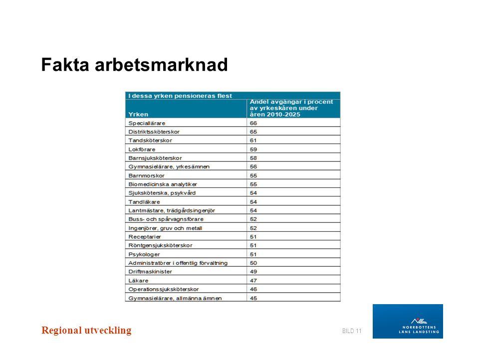 Regional utveckling BILD 11 Fakta arbetsmarknad