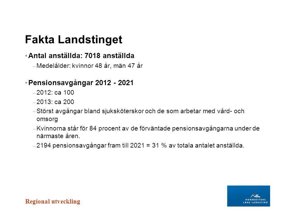 Regional utveckling Fakta Landstinget Antal anställda: 7018 anställda – Medelålder: kvinnor 48 år, män 47 år Pensionsavgångar 2012 - 2021 – 2012: ca 1
