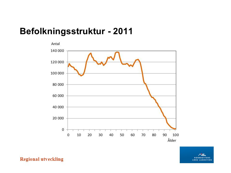 Regional utveckling Befolkningsstruktur - 2011