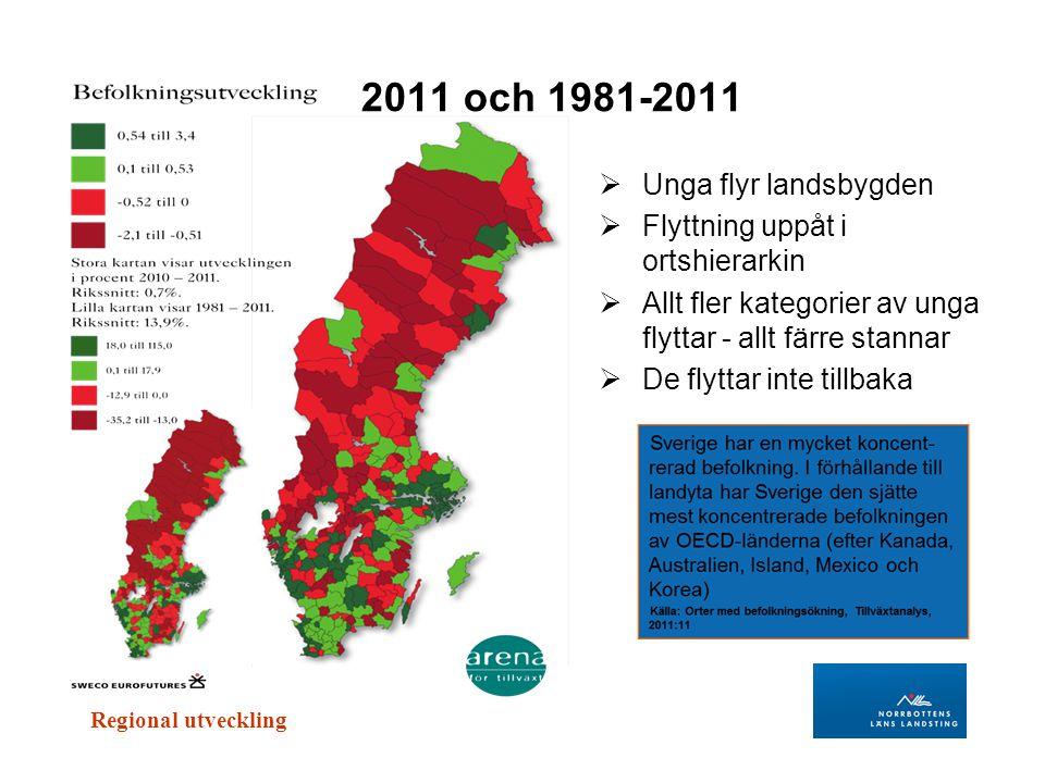 Regional utveckling 2011 och 1981-2011  Unga flyr landsbygden  Flyttning uppåt i ortshierarkin  Allt fler kategorier av unga flyttar - allt färre s