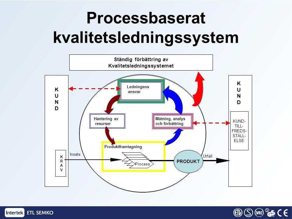 Processbaserat kvalitetsledningssystem Ständig förbättring av Kvalitetsledningssystemet Ledningens ansvar Hantering av resurser Mätning, analys och fö