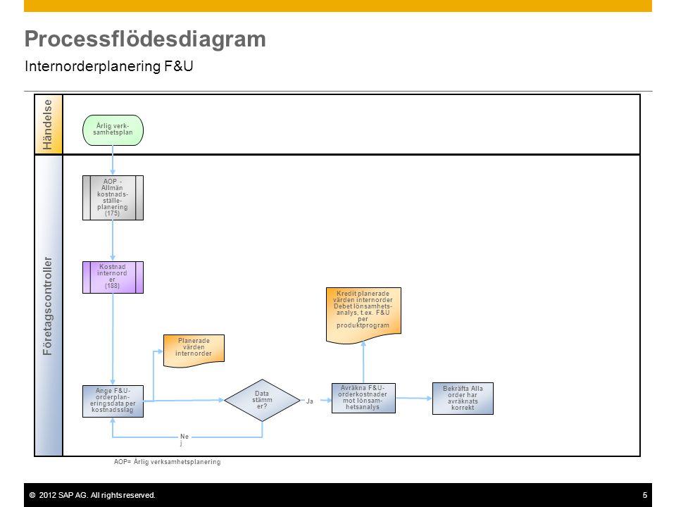 ©2012 SAP AG. All rights reserved.5 Processflödesdiagram Internorderplanering F&U Företagscontroller Händelse Data stämm er? Kostnad internord er (188