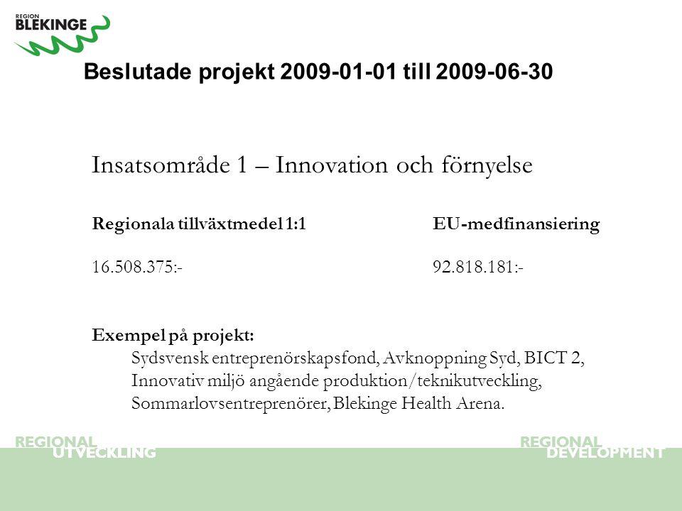 REGIONAL UTVECKLING REGIONAL DEVELOPMENT REGIONAL UTVECKLING REGIONAL UTVECKLING REGIONAL Beslutade projekt 2009-01-01 till 2009-06-30 Insatsområde 1 – Innovation och förnyelse Regionala tillväxtmedel 1:1EU-medfinansiering 16.508.375:-92.818.181:- Exempel på projekt: Sydsvensk entreprenörskapsfond, Avknoppning Syd, BICT 2, Innovativ miljö angående produktion/teknikutveckling, Sommarlovsentreprenörer, Blekinge Health Arena.