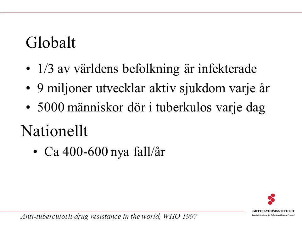 1/3 av världens befolkning är infekterade 9 miljoner utvecklar aktiv sjukdom varje år 5000 människor dör i tuberkulos varje dag Anti-tuberculosis drug