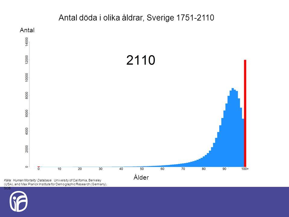 Antal döda i olika åldrar, Sverige 1751-2110 Antal Ålder Källa: Human Mortality Database. University of California, Berkeley (USA), and Max Planck Ins