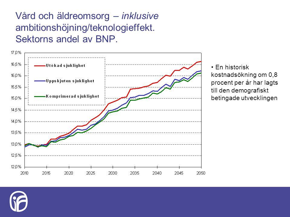 Vård och äldreomsorg – inklusive ambitionshöjning/teknologieffekt. Sektorns andel av BNP. En historisk kostnadsökning om 0,8 procent per år har lagts