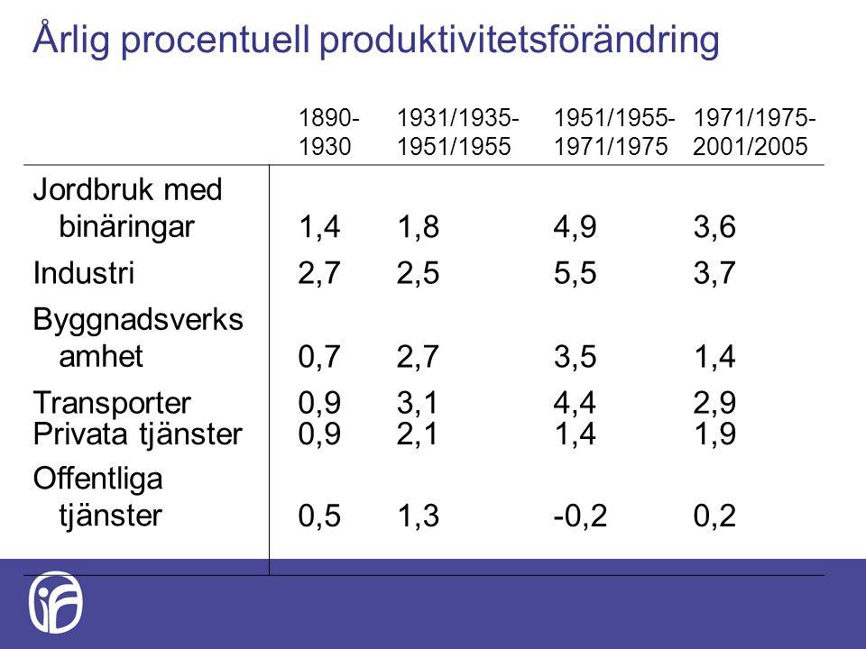 Årlig procentuell produktivitetsförändring 1890- 1930 1931/1935- 1951/1955 1951/1955- 1971/1975 1971/1975- 2001/2005 Jordbruk med binäringar1,41,84,93