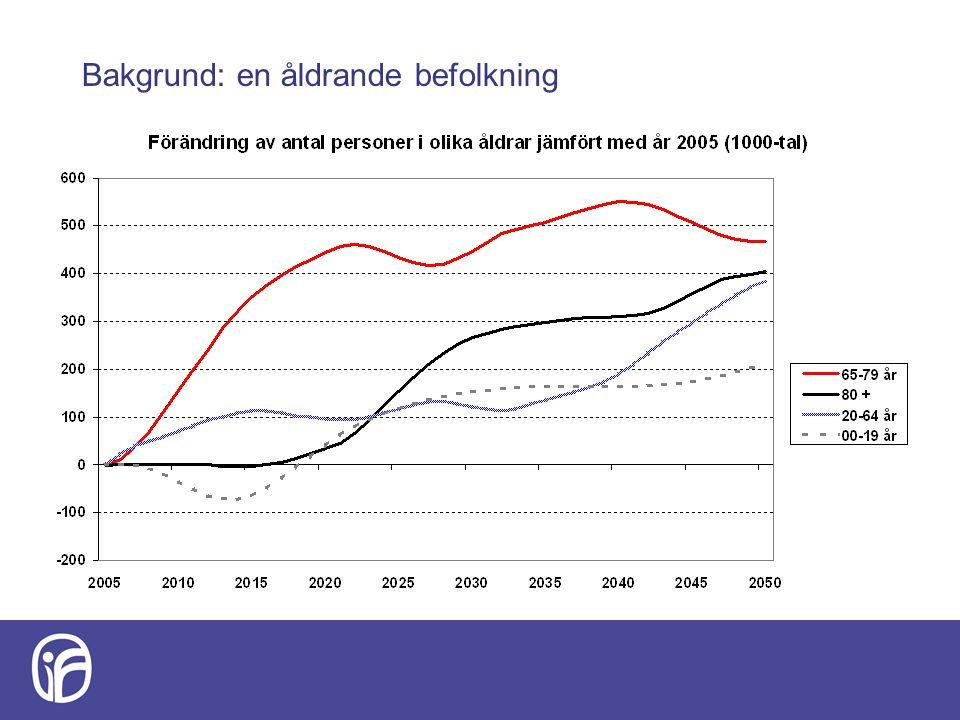 Demografisk försörjningskvot hur många personer – förutom sig själv – måste varje person i arbetsför ålder försörja Arbetsför ålder: 16- 64 Ca 20 % försämring av försörjningskvoten mellan 2010 - 2030
